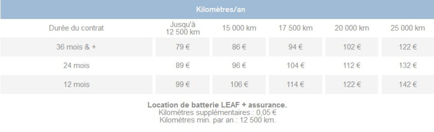 Grille tarif location batterie Nissan Leaf 2014